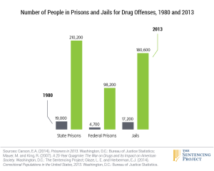6_drug_offenses_1980_2013
